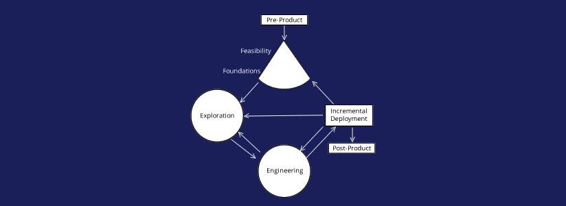 dynamic system development